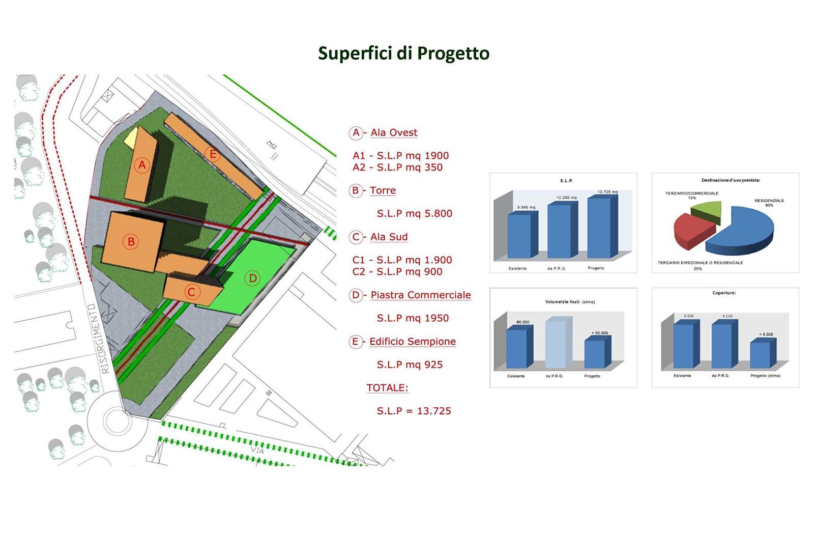 Area Romani a Pero - Superfici di progetto